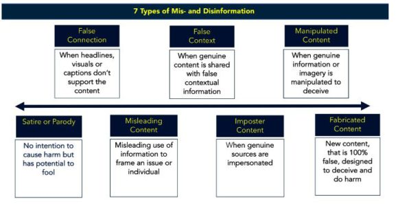 Misinformation and Disinformation chart from FirstDraftNews.com